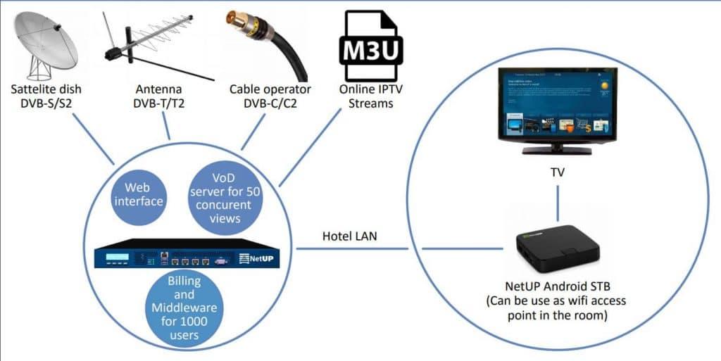 ส่วนประกอบ ของระบบ NETUP IPTV